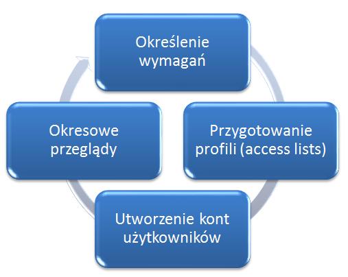 Polityka bezpieczeństwa w programie księgowym online mksiegowa.pl